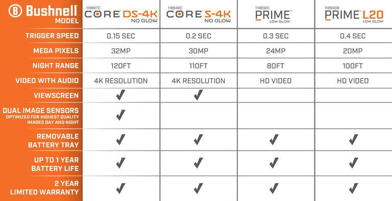 Trail Camera Comparison Chart