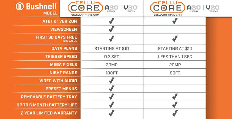 Cellular Trail Camera Comparison Chart