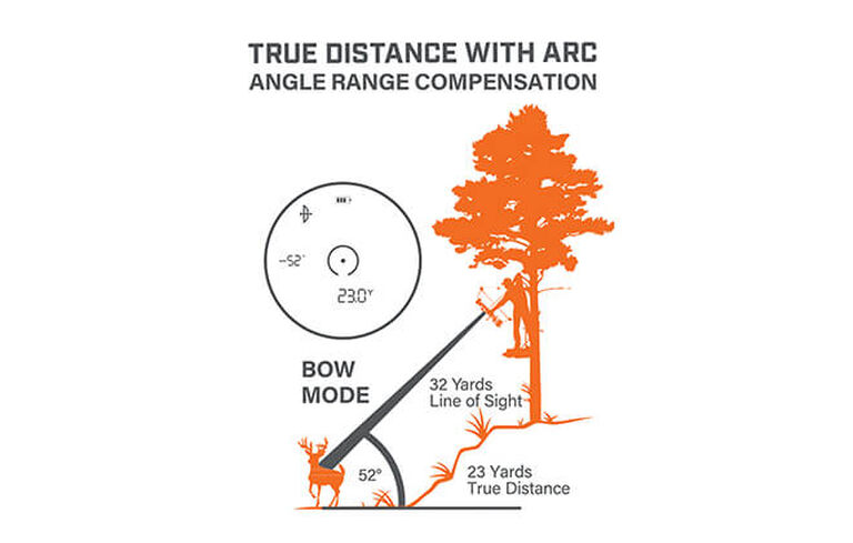 Graphic demonstrating ARC Technology